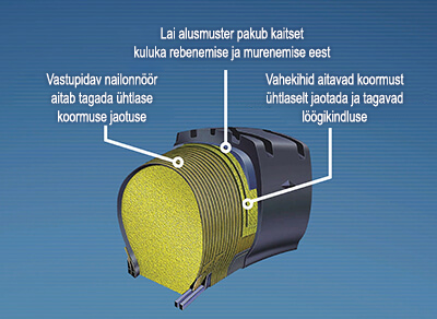 Goodyeari Permafoam tootmismenetluse lähivaade